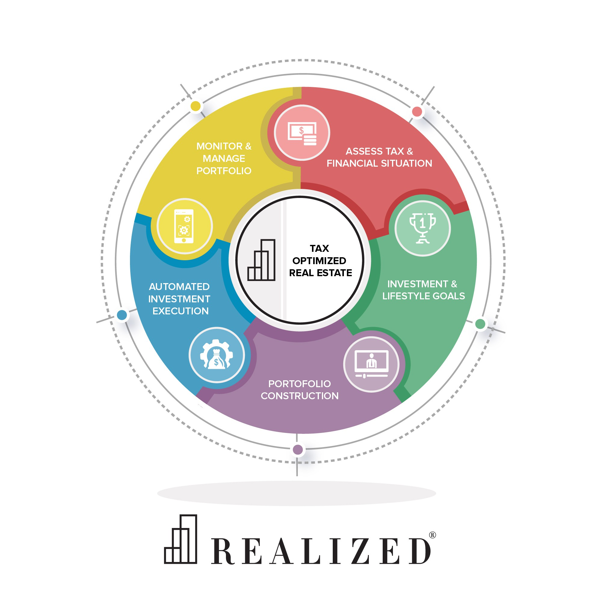 Design A Process Diagram For Realized, A Real Estate Wealth Management Company