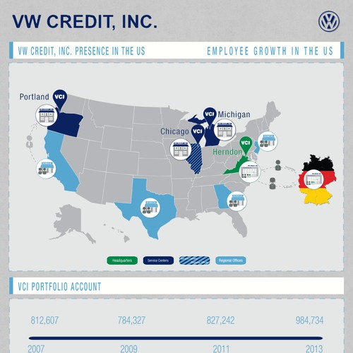 VW Credit, Inc. needs a new infographic.  Great company to partner with!