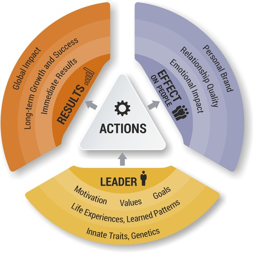 Leadership Diagram for Coaching and Consulting company