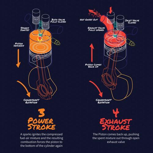 4stroke engine Infographic design