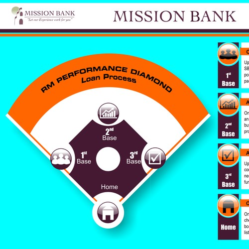 Creating an Attractive Loan Process Infographic for a Bank