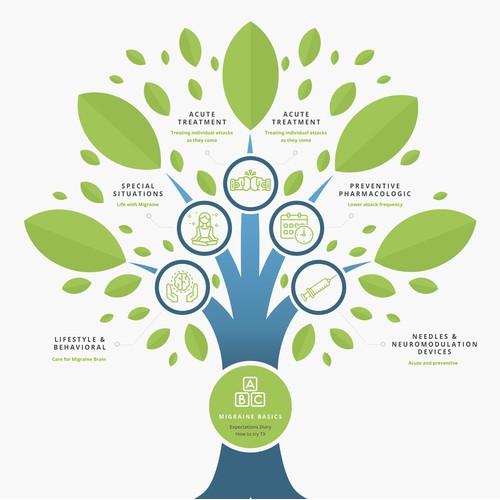 The Migraine Tree