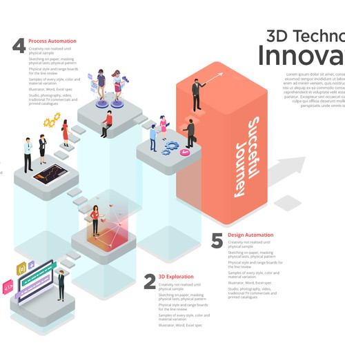 3D Technology Innovation
