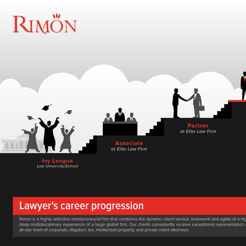 Graphic showing partnership at Rimon as the top in elite careerprogression.