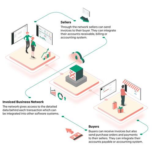 Infographic   E-invoicing network