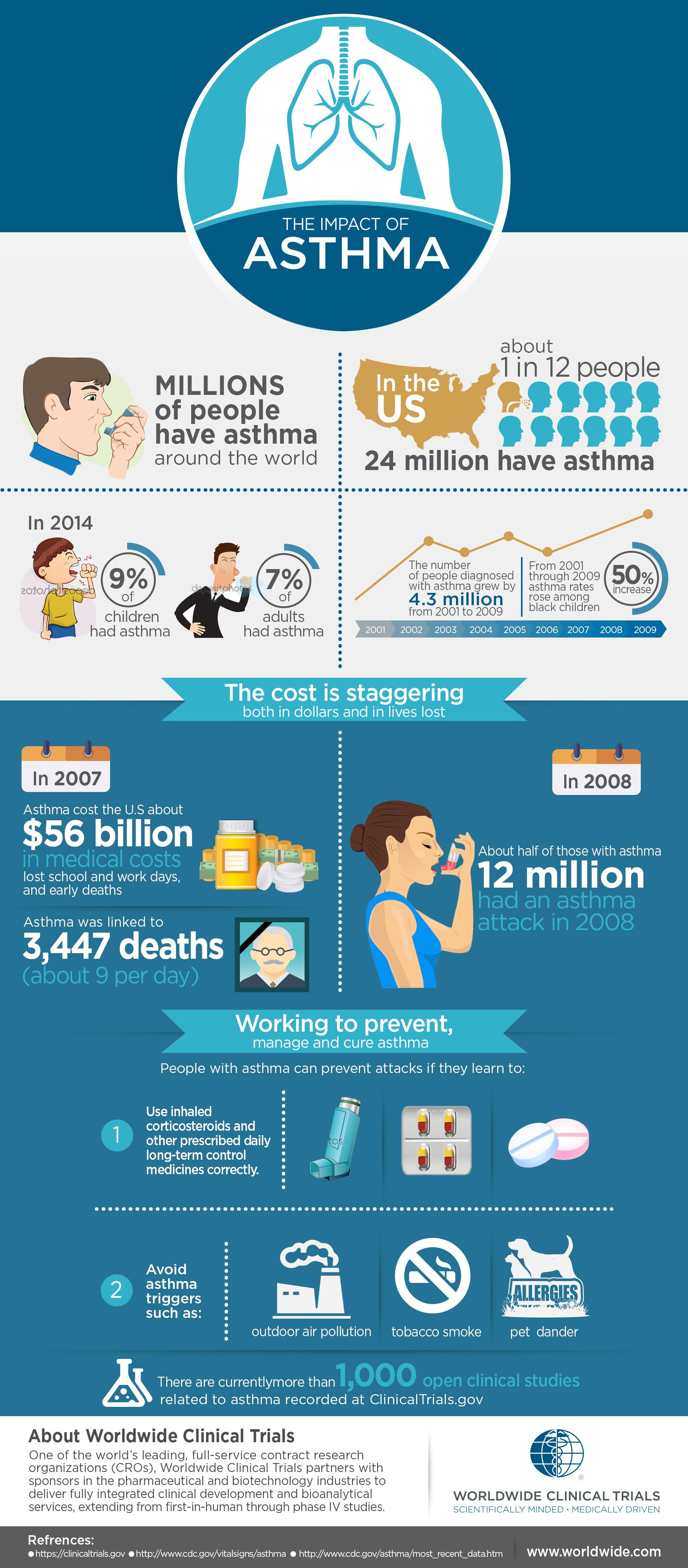 Worldwide Clinical Trials -- Create a creative infographic for Asthma Awareness