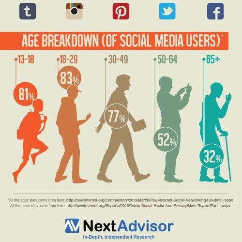 Help NextAdvisor.com with a new infographic