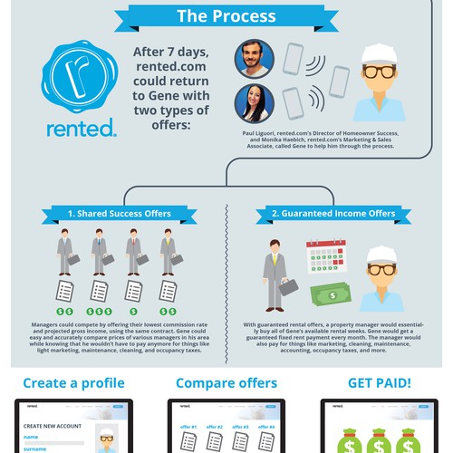 Infographic for Rented