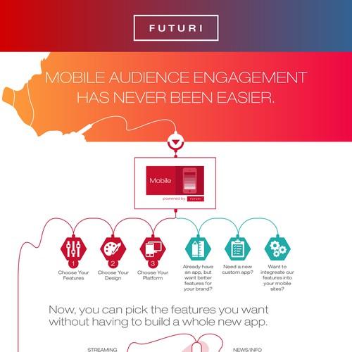 Futuri Mobile Infographic