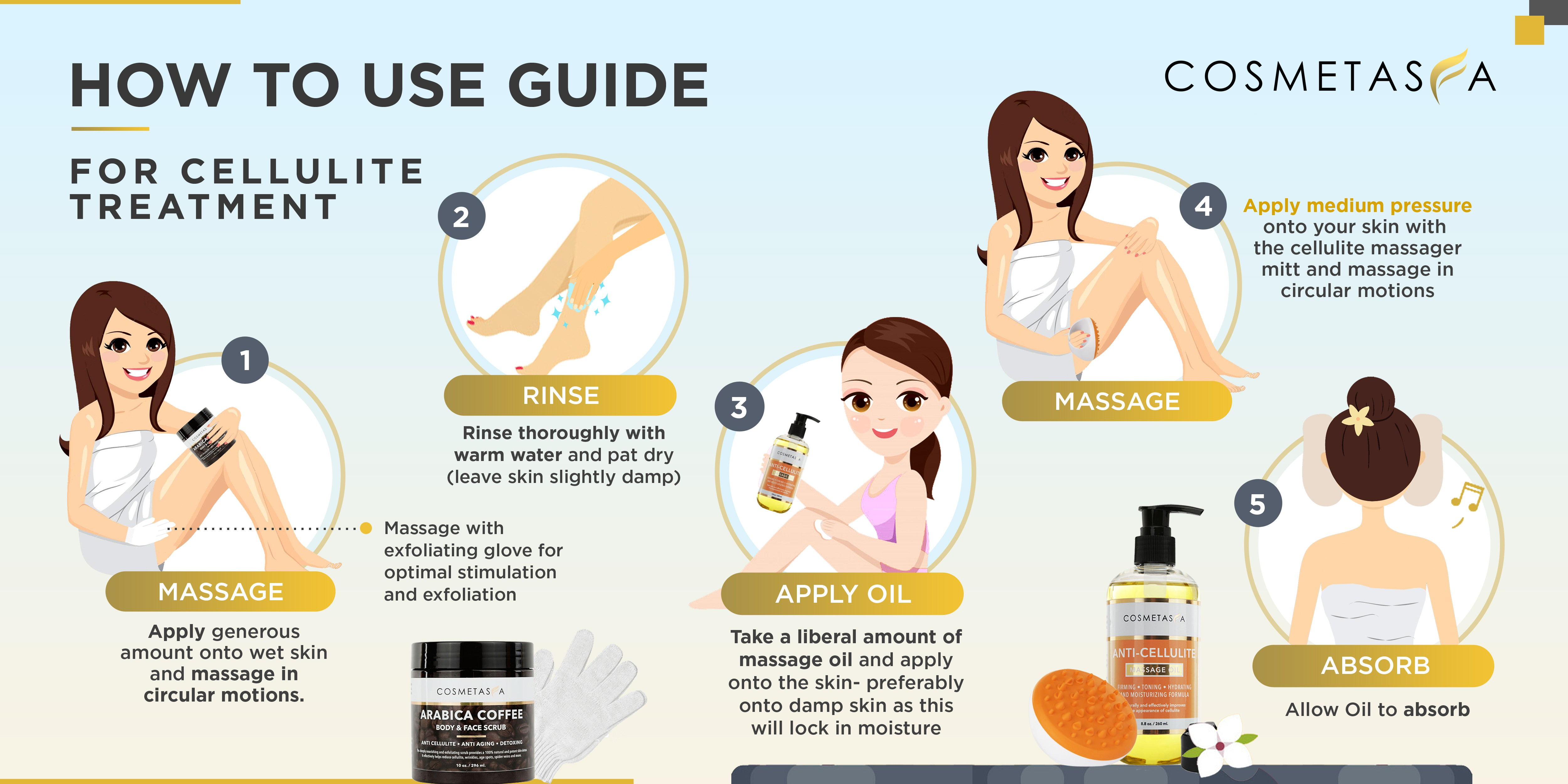 Cellulite Infographic - More listings
