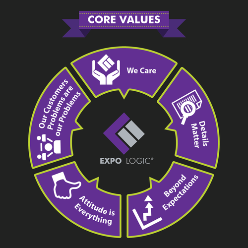 Create an innovative and creative core values image for our company