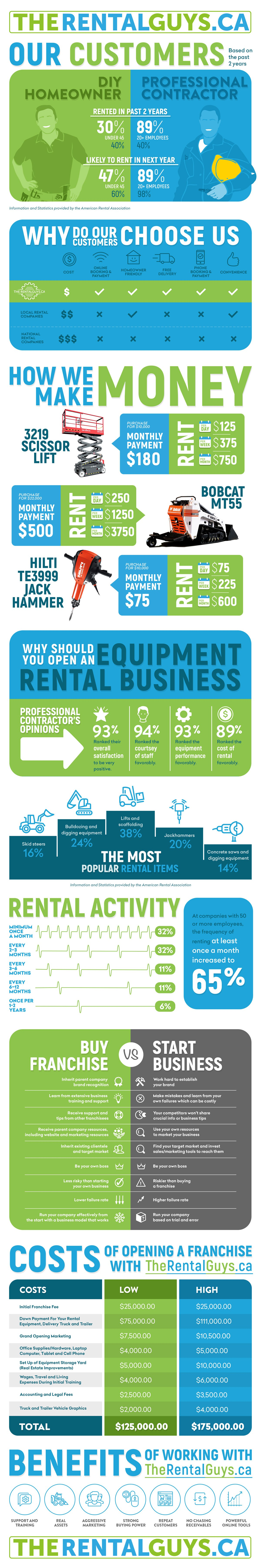 Create a beautiful and information filled graphic that helps sell more franchises.