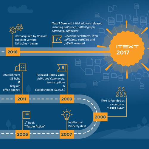 Infographic concept for the History Timeline of iText Software