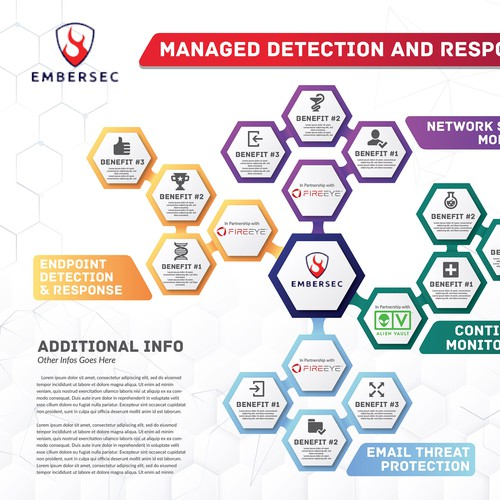 """EmberSec's """"MDR Infographic"""" Poster"""