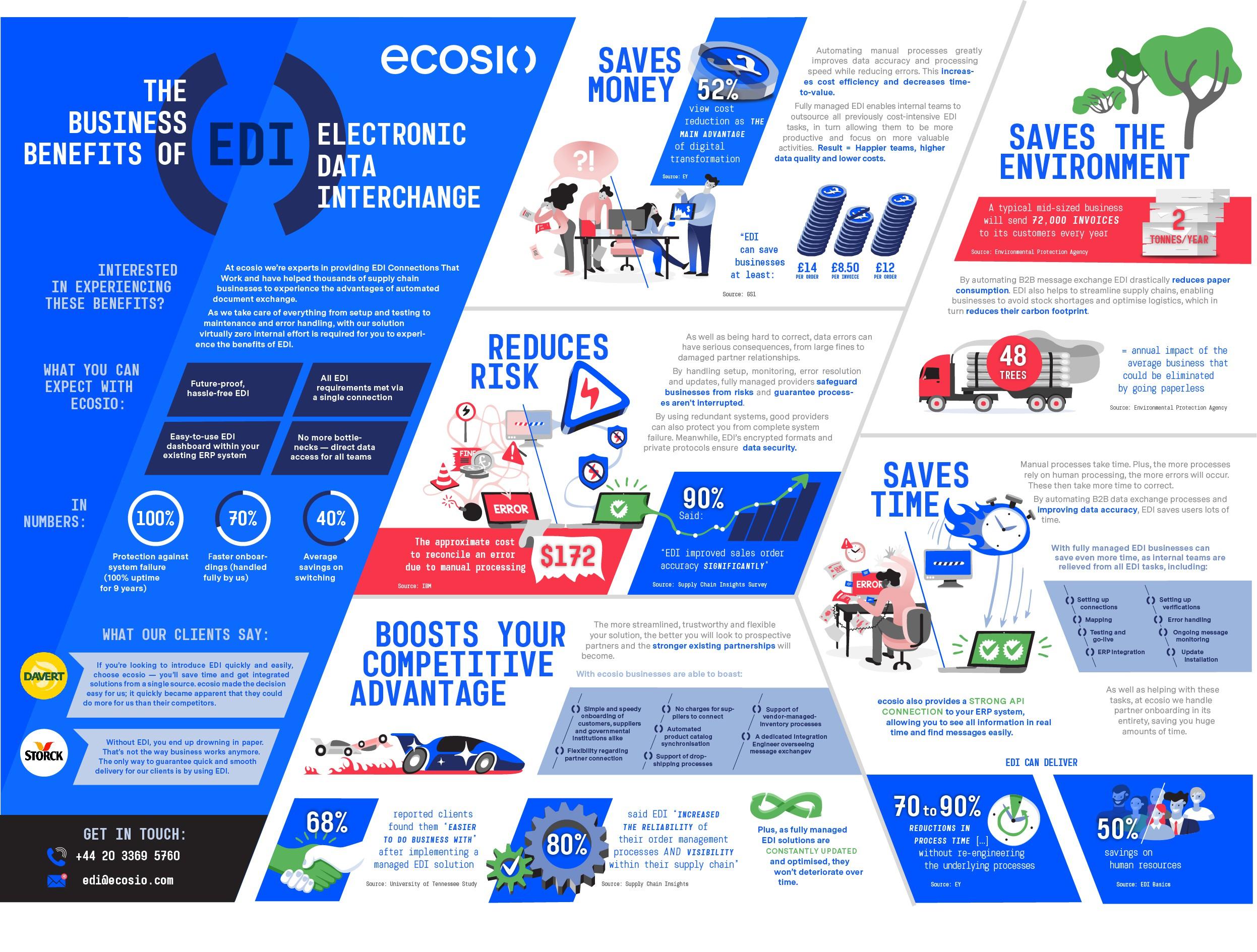 ecosio infographic