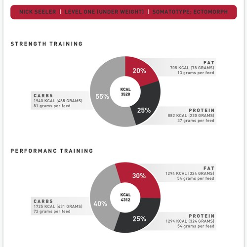 Design reports for the best athlete coaching