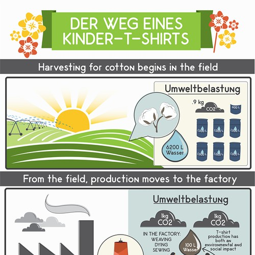 Infographic for children's clothing company
