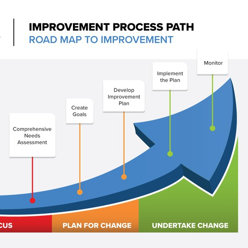 Infographic Improvement Path