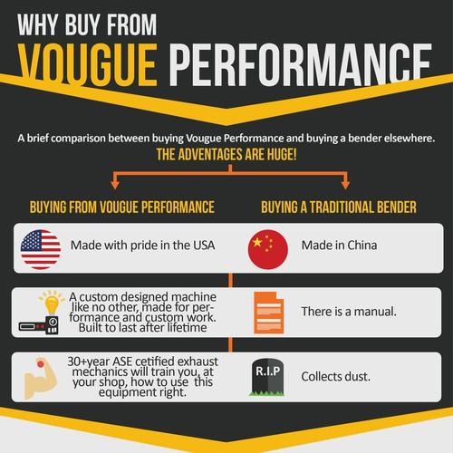 Automotive equipment manufacturer seeks a sales infographic