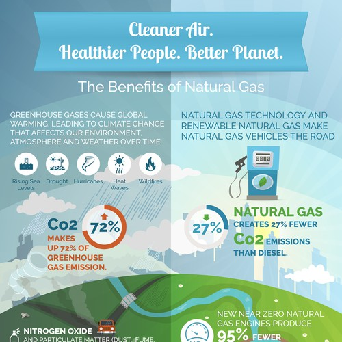 Clean Air, Healthier People, Better Planet