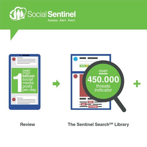 Infographic for SocialSentinel