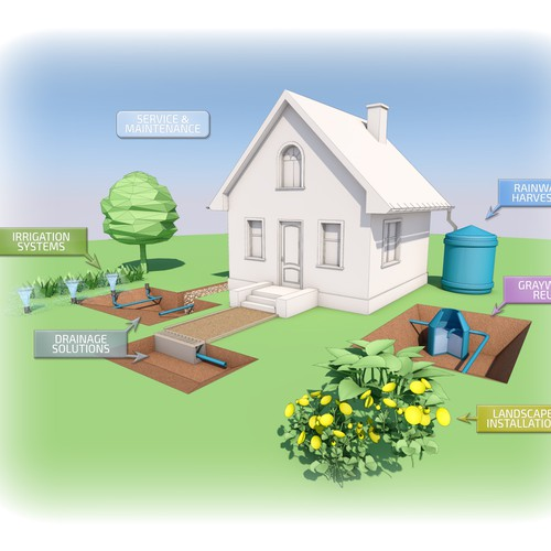 Create a house illustration with various water systems depicted around the house