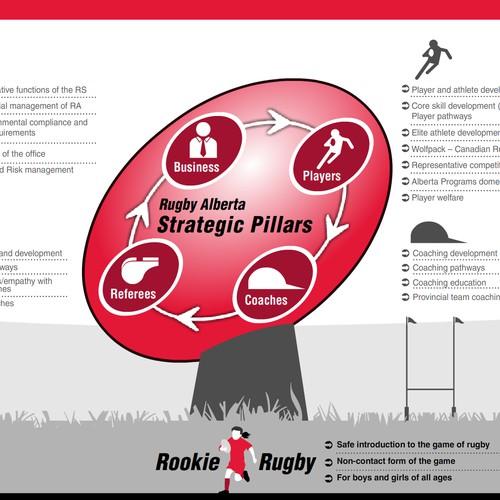 Strategic Pillars Infographic