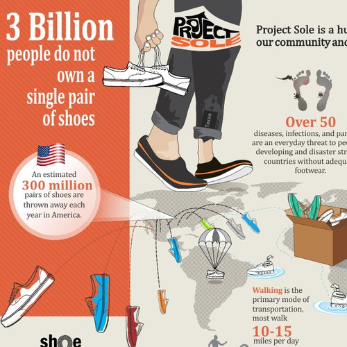 Project Sole needs a new infographic