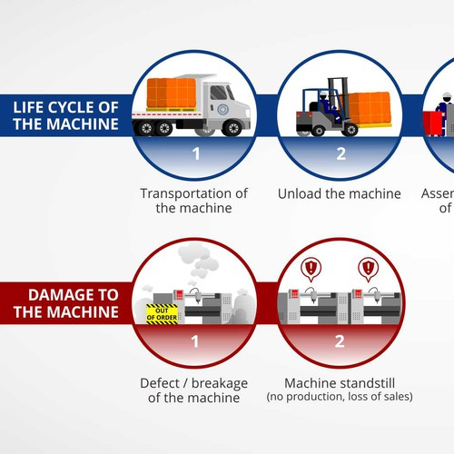 Factory machine life cycle