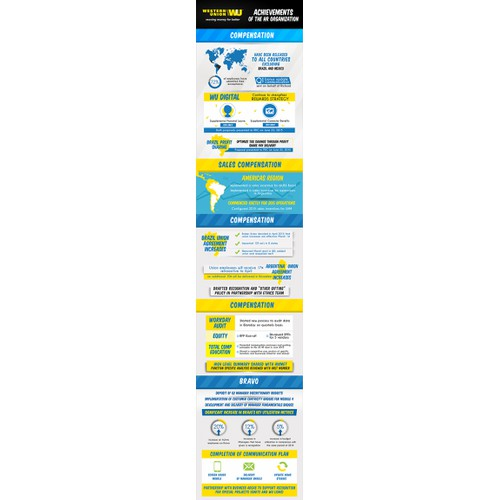 Infographic for Western Union