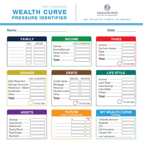 One Page Wealth Curve Pressure Indentfier