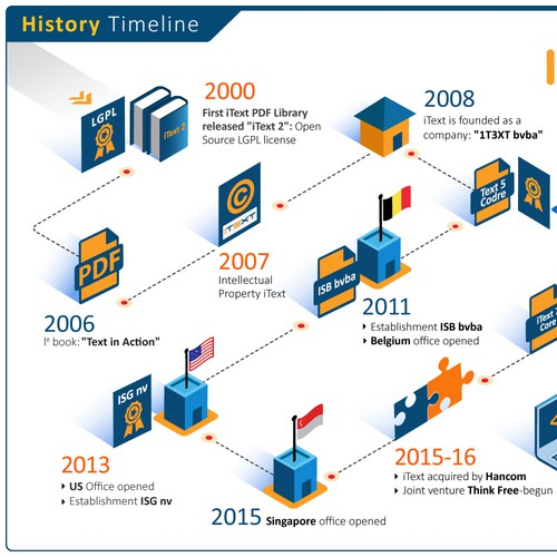 Infographic for itext software