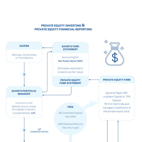 Infographic_Private Equity Fund
