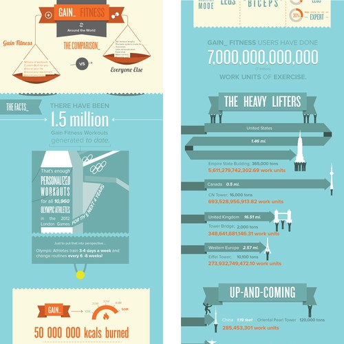 Help GAIN Fitness Overhaul their Infographic