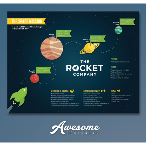 The Rocket Company Brand Vision