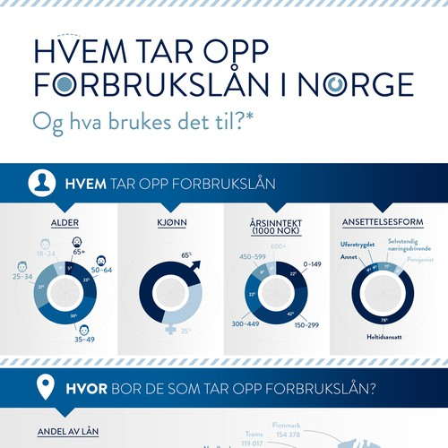 Statistics for personal loans in Norway
