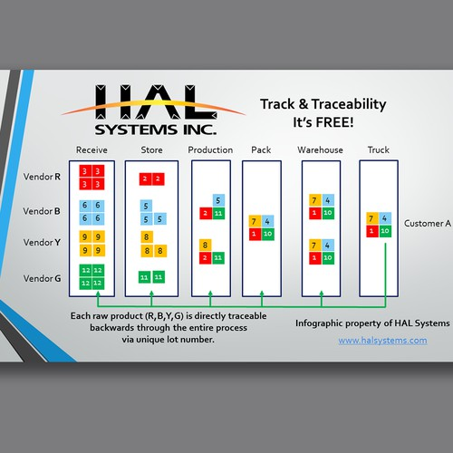 Track & Traceability