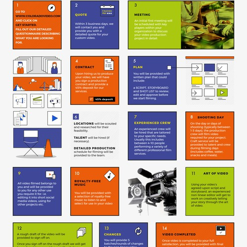 Video Productions Infographic