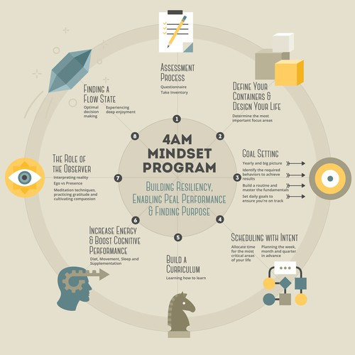 4am Mindset Program Infographic