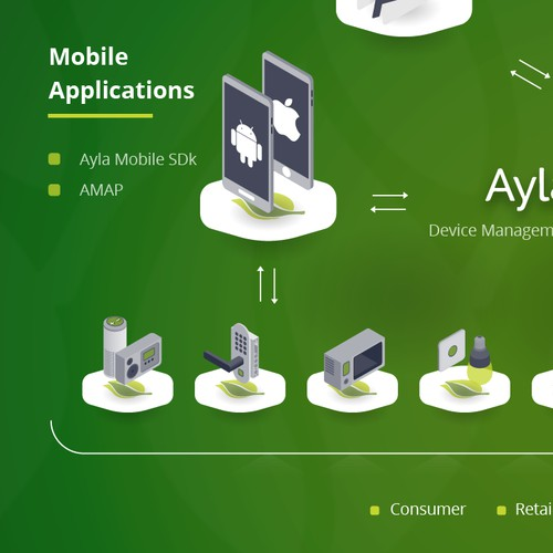Ayla Networks Infographic