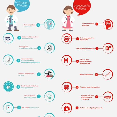 Successful/Unsuccessful Orthodontic Patient Infographic