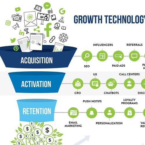 Growth Technology Landscape Funnel