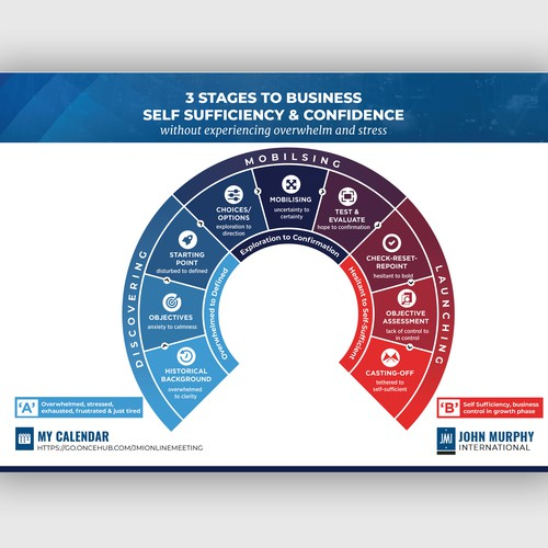 Business Stages Progression