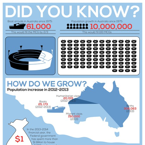 Infographic for report on Australia's asylum seeker policy