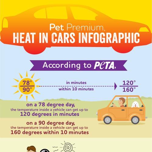 Infographic for Pet Premium