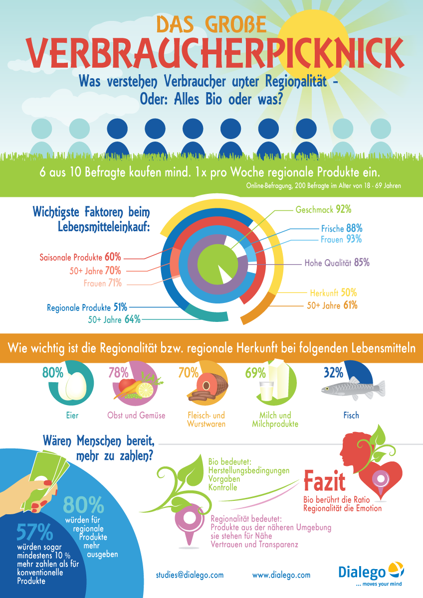 Create an amazing infographics for international consumer research organisation