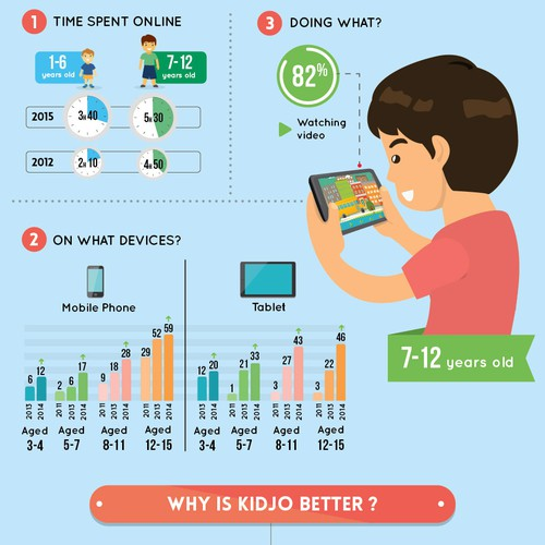 Kidjo video app for children Infographic