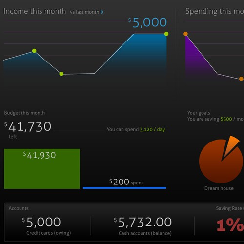 YOUR PERFECT FINANCIAL DASHBOARD