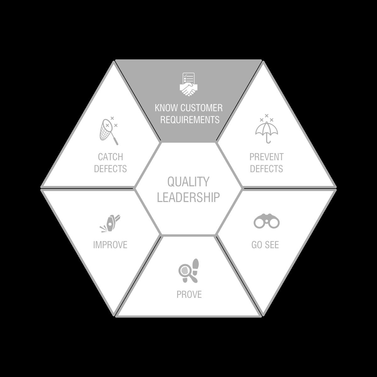 Quality Model Presentation