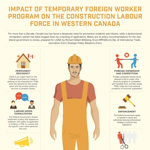 Temporary Foreign Worker Infographic